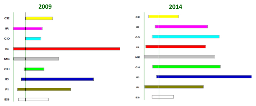 Evolución de los roles de Equipo del 2009 al 2014