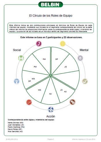 El círculo de los roles de equipo
