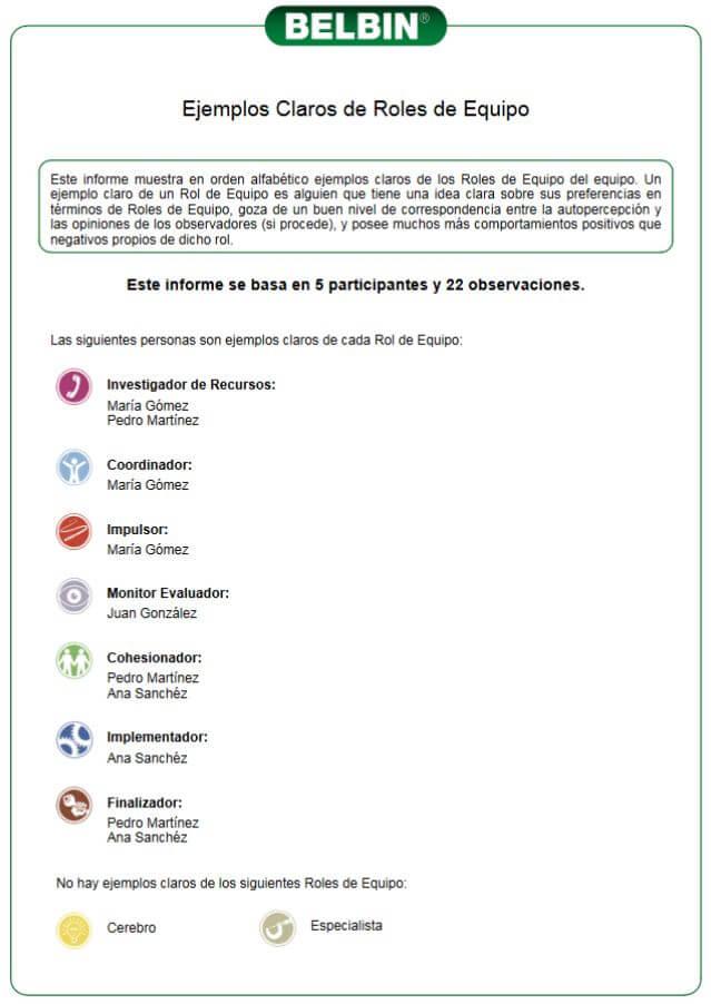 Ejemplos Claros de roles de Equipo