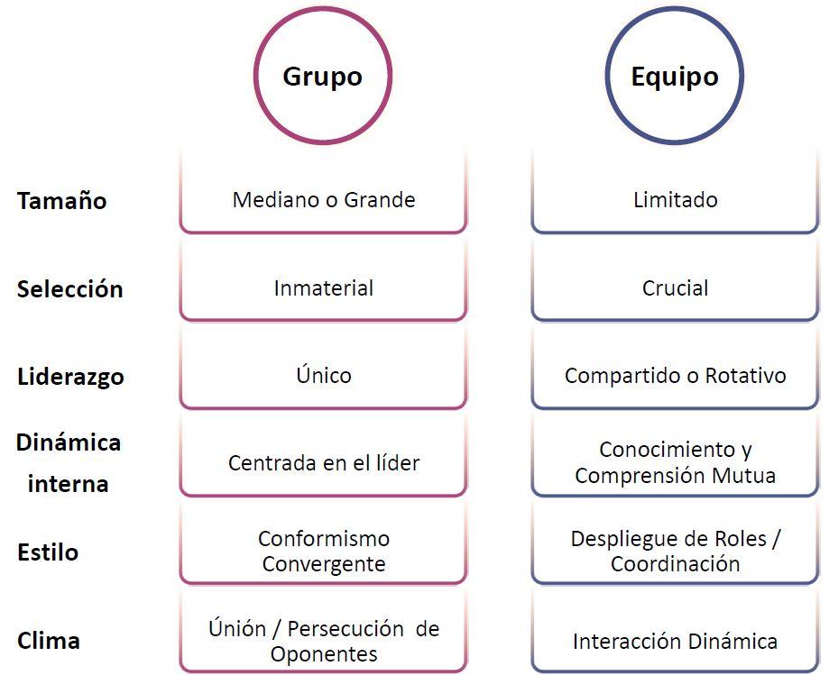 Diferencias entre equipo y grupo